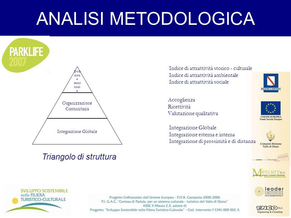 ANALISI METODOLOGICA Accoglienza Ricettività Valutazione qualitativa Indice di attrattività storico - culturale Indice di attrattività ambientale Indi