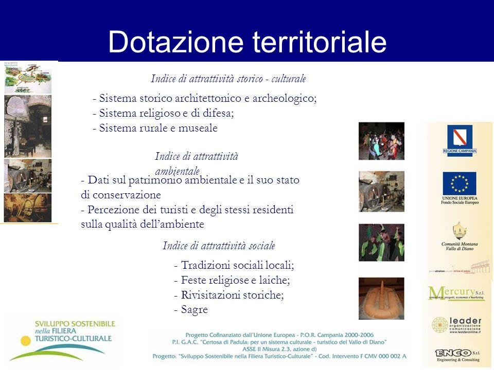 Dotazione territoriale - Sistema storico architettonico e archeologico; - Sistema religioso e di difesa; - Sistema rurale e museale Indice di attratti