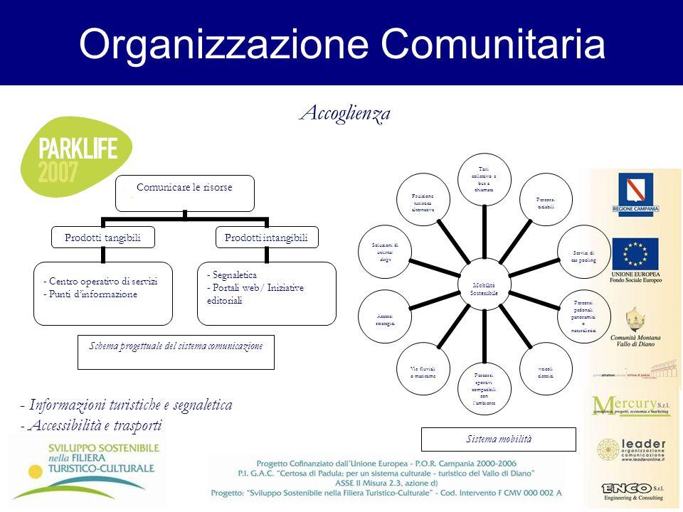 Organizzazione Comunitaria Schema progettuale del sistema comunicazione Accoglienza - Informazioni turistiche e segnaletica - Accessibilità e trasport