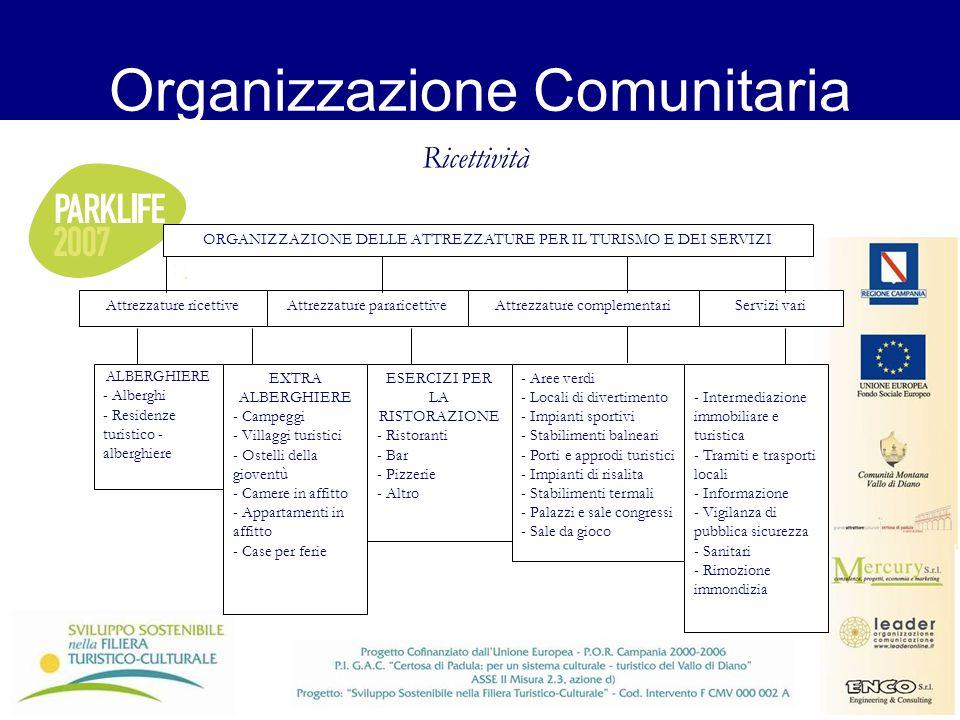Organizzazione Comunitaria Ricettività Attrezzature ricettiveAttrezzature pararicettiveAttrezzature complementariServizi vari ALBERGHIERE - Alberghi -