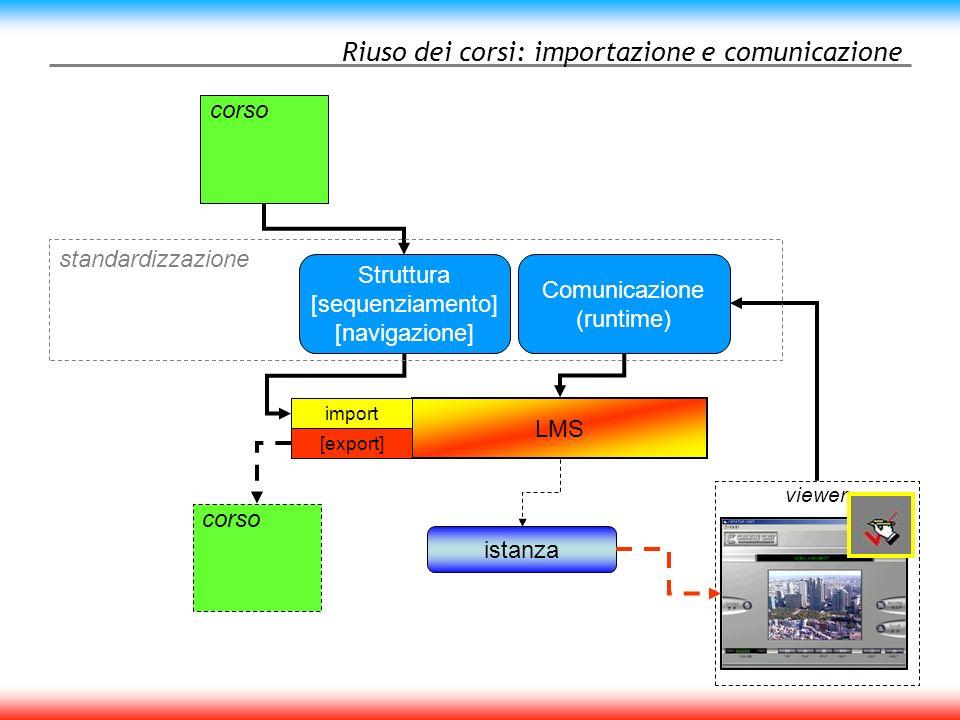 Riuso dei corsi: importazione e comunicazione istanza viewer LMS corso import [export] corso Struttura [sequenziamento] [navigazione] Comunicazione (runtime) standardizzazione
