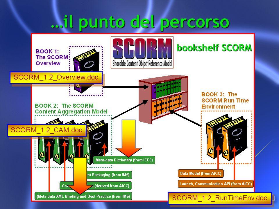 …il punto del percorso SCORM_1.2_Overview.doc SCORM_1.2_CAM.doc SCORM_1.2_RunTimeEnv.doc bookshelf SCORM