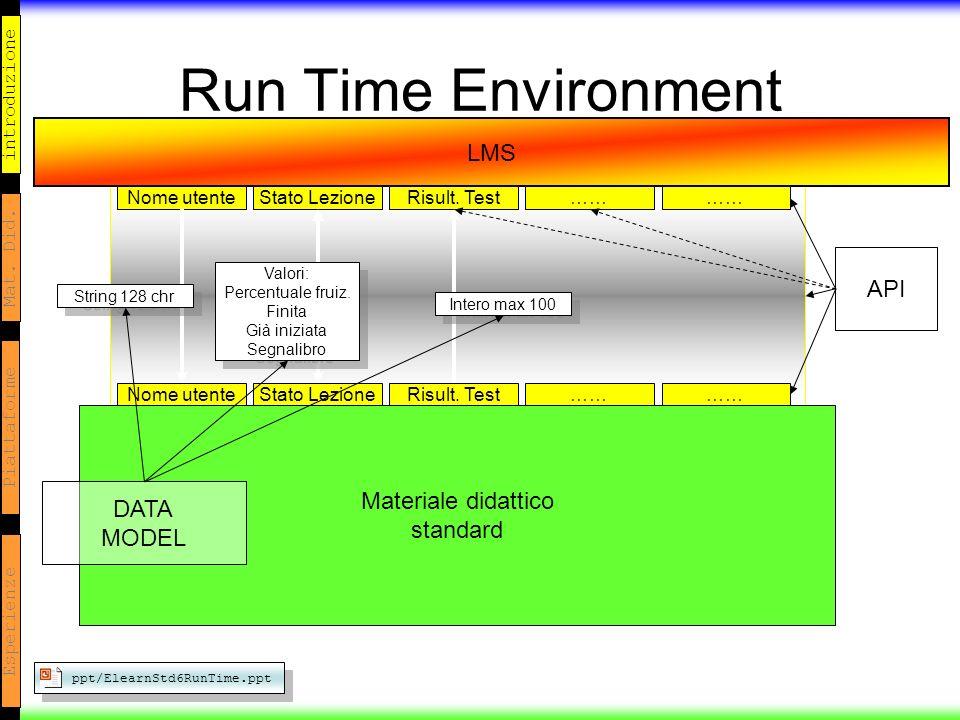 introduzione Mat. Did. Piattaforme Esperienze Run Time Environment LMS Materiale didattico standard Nome utenteStato LezioneRisult. Test…… Nome utente