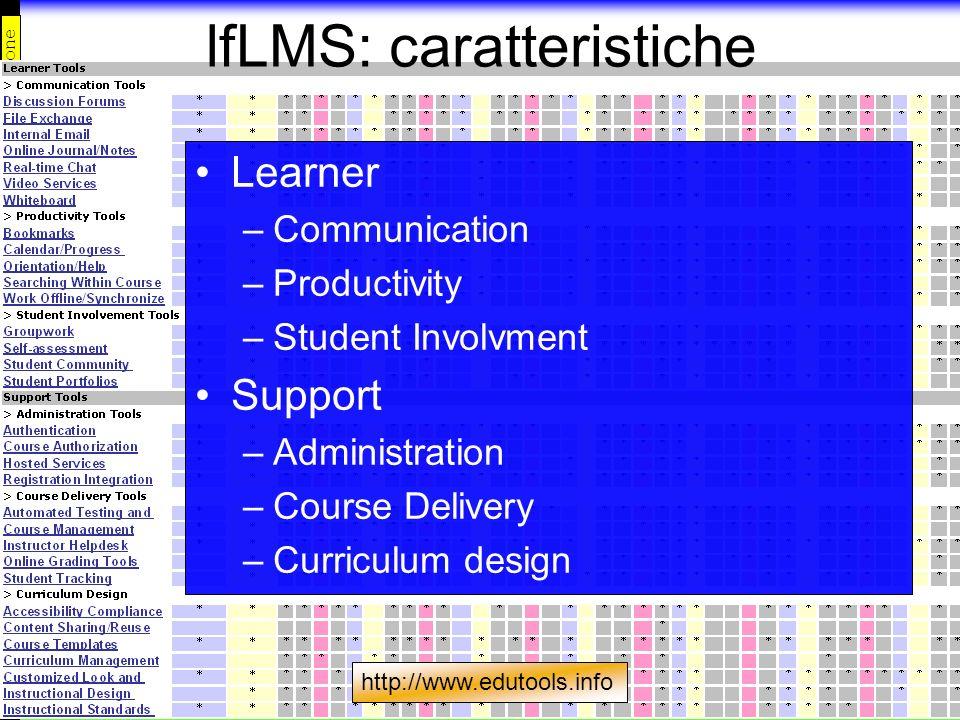 introduzione Mat. Did. Piattaforme Esperienze lfLMS: caratteristiche Learner –Communication –Productivity –Student Involvment Support –Administration