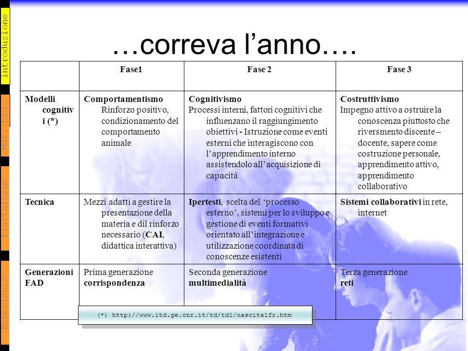 introduzione Mat. Did. Piattaforme Esperienze …correva lanno…. Fase1Fase 2Fase 3 Modelli cognitiv i (*) Comportamentismo Rinforzo positivo, condiziona