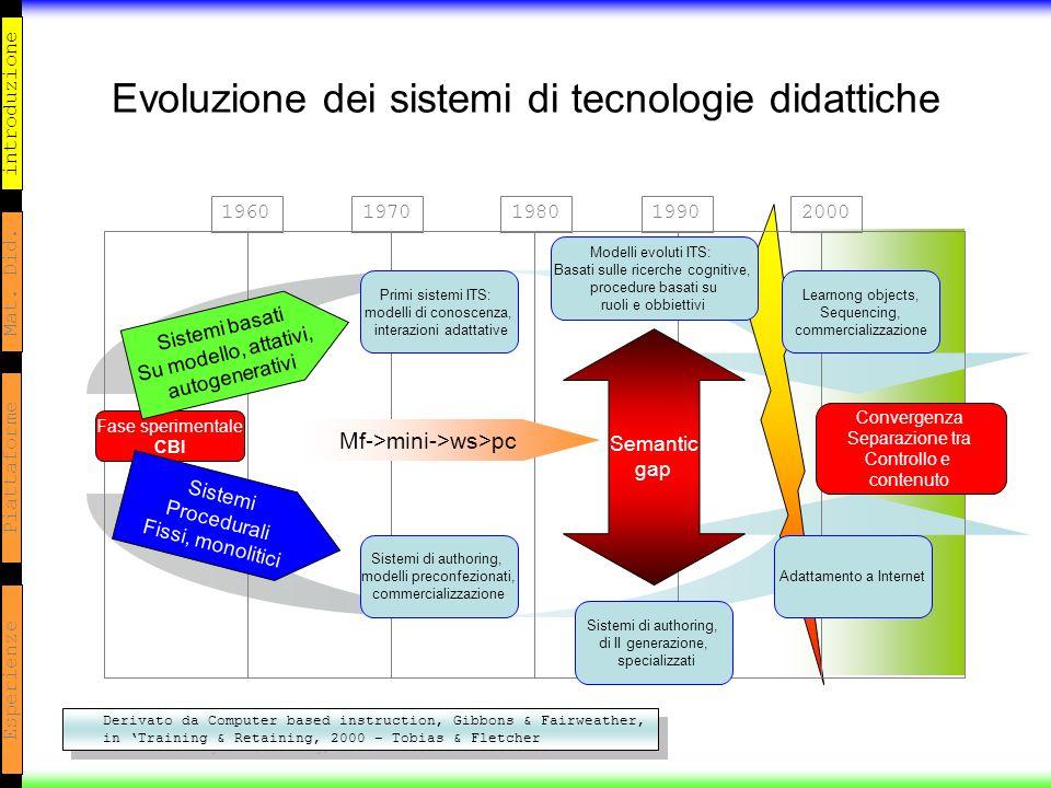 introduzione Mat. Did. Piattaforme Esperienze Evoluzione dei sistemi di tecnologie didattiche 19601970198019902000 Fase sperimentale CBI Sistemi basat