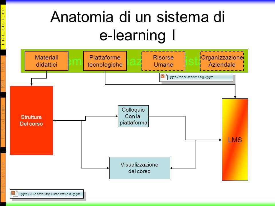 introduzione Mat. Did. Piattaforme Esperienze Anatomia di un sistema di e-learning I Sistema di formazione a distanza Materiali didattici Piattaforme