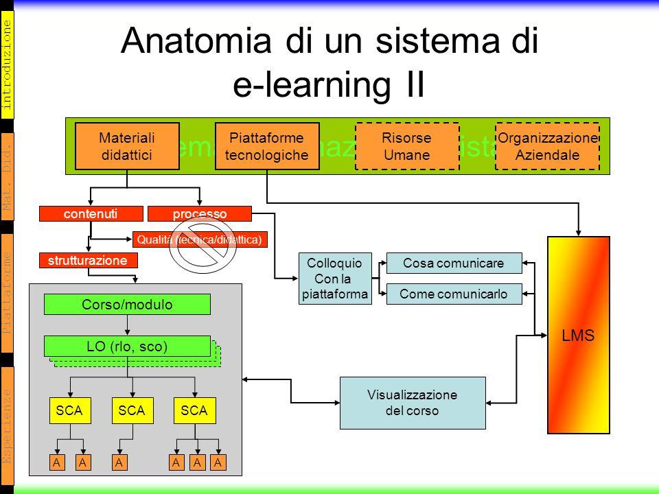 introduzione Mat. Did. Piattaforme Esperienze Anatomia di un sistema di e-learning II Sistema di formazione a distanza LO Materiali didattici Piattafo
