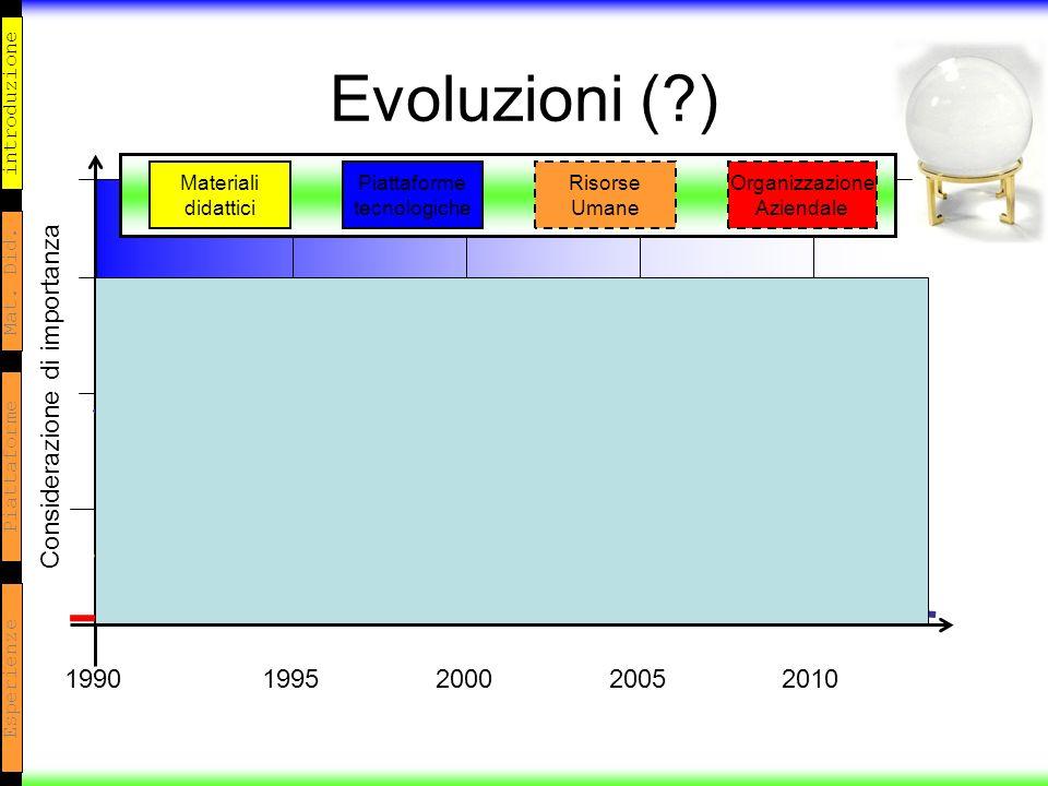 introduzione Mat. Did. Piattaforme Esperienze Evoluzioni (?) 20052000199519902010 Considerazione di importanza Materiali didattici Piattaforme tecnolo
