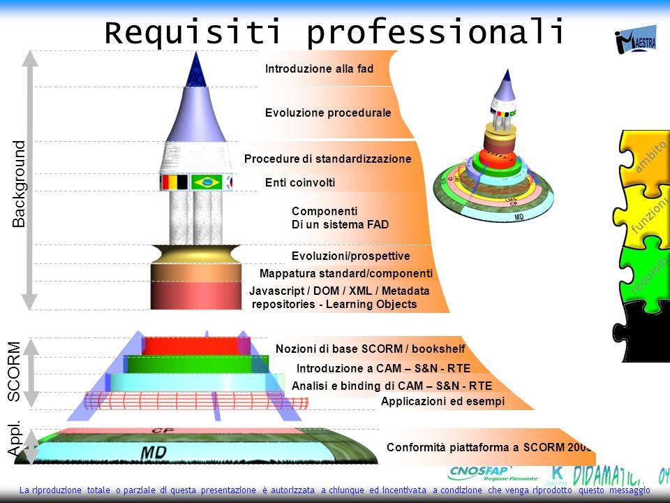 10 La riproduzione totale o parziale di questa presentazione è autorizzata a chiunque ed incentivata a condizione che venga riprodotto questo messaggio Conformità piattaforma a SCORM 2003 Nozioni di base SCORM / bookshelf Introduzione a CAM – S&N - RTE Analisi e binding di CAM – S&N - RTE Applicazioni ed esempi Componenti Di un sistema FAD Evoluzioni/prospettive Mappatura standard/componenti Introduzione alla fad Evoluzione procedurale Procedure di standardizzazione Enti coinvolti Javascript / DOM / XML / Metadata repositories - Learning Objects Background SCORM Appl.