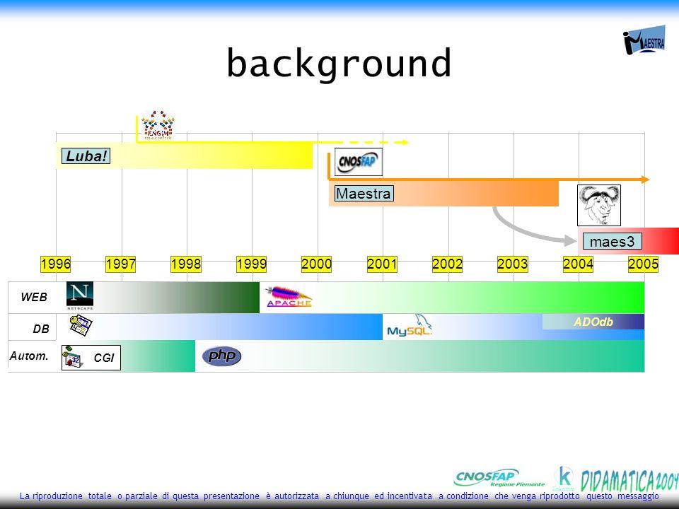 2 La riproduzione totale o parziale di questa presentazione è autorizzata a chiunque ed incentivata a condizione che venga riprodotto questo messaggio background 1996199719981999200020012002200320042005 ADOdb DB WEBAutom.