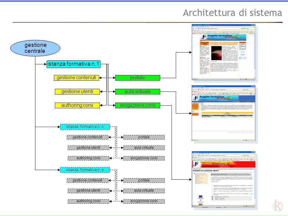 k Architettura di sistema gestione centrale istanza formativa n.1 portale aula virtuale erogazione corsi gestione contenuti gestione utenti authoring corsi istanza formativa n.