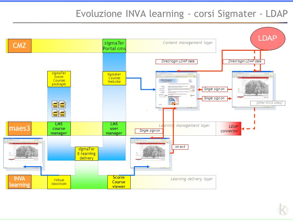 k Learning delivery layer Evoluzione INVA learning - corsi Sigmater – ambito di intervento Content management layer CMZ Learning management layer maes3 sigmaTer Portal cms Sigmater Courses Web site LMS user manager LMS course manager sigmaTer E-learning delivery Virtual classroom Scorm Course viewer sigmaTer Scorm Courses packages INVA learning LDAP [other INVA sites] Direct login LDAP data Single sign on LDAP connector Single sign on on exit Single sign on course optimizer 1 2 3 4 5 67 8 9 10 11 12 13