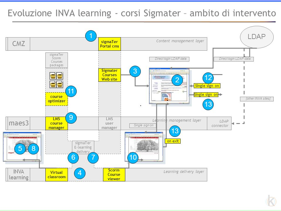 k Learning delivery layer Evoluzione INVA learning - corsi Sigmater – ambito di intervento Content management layer CMZ Learning management layer maes