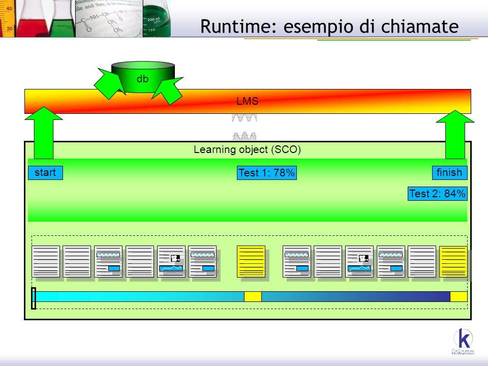 Learning object (SCO) Runtime: esempio di chiamate startfinish Test 1: 78% Test 2: 84% LMS db