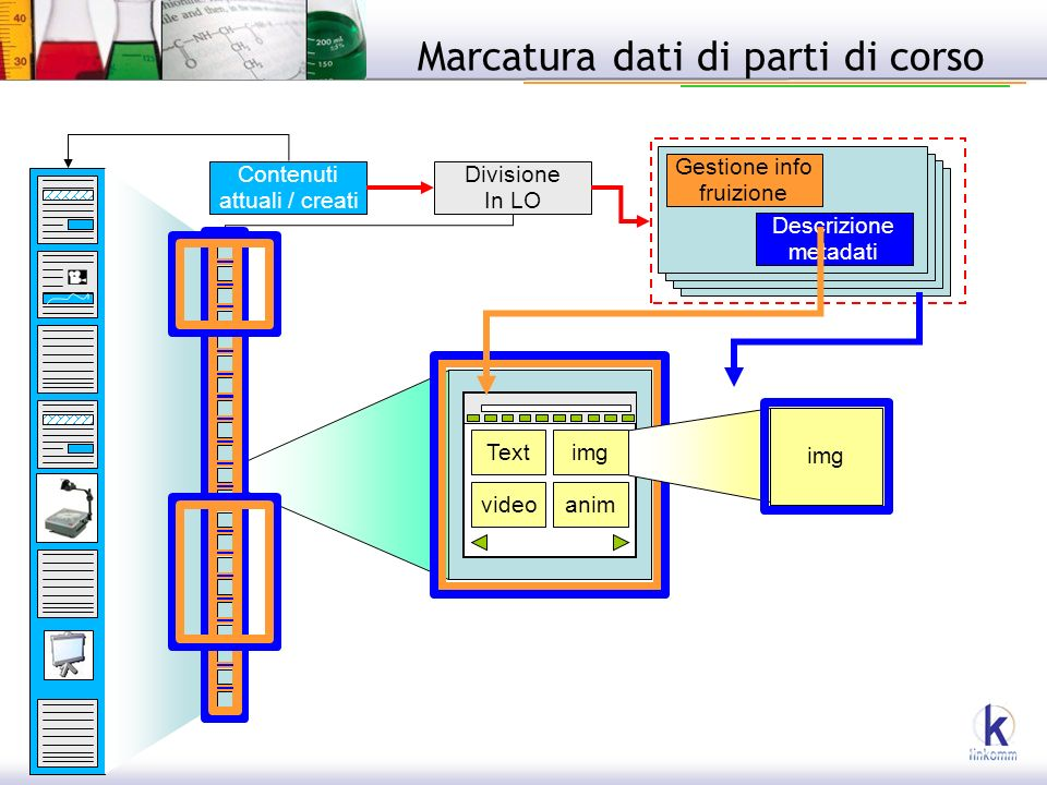 Textimg videoanim Contenuti attuali / creati Divisione In LO Gestione info fruizione Descrizione metadati img Marcatura dati di parti di corso
