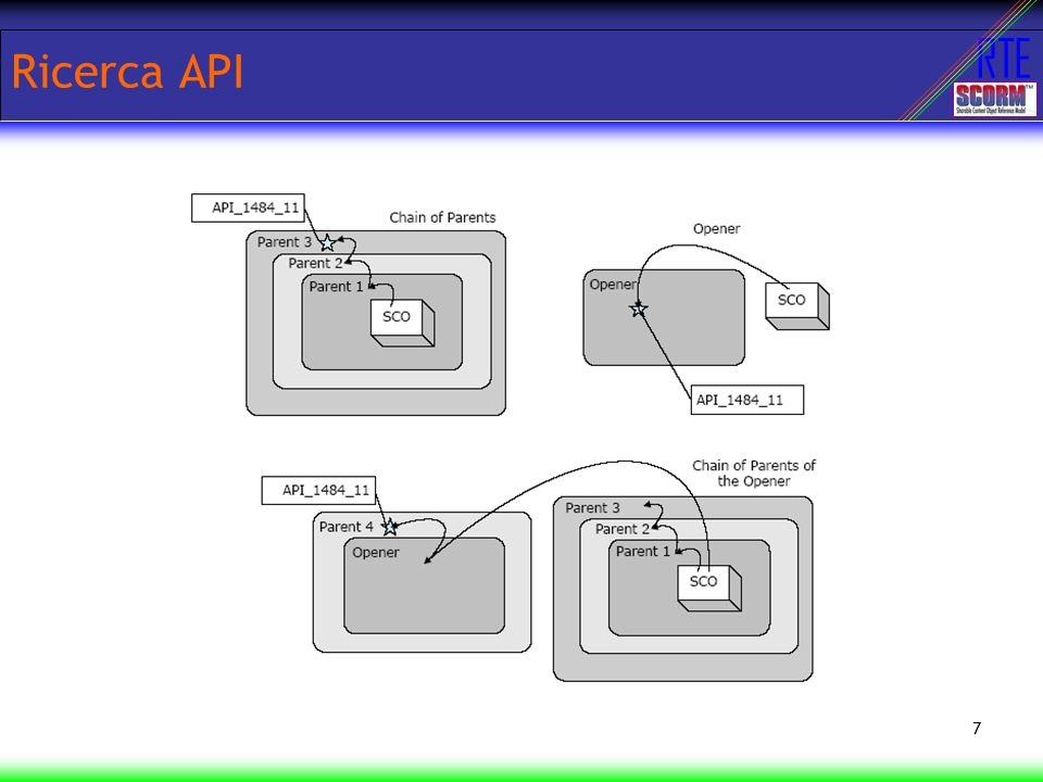 RTE 7 Ricerca API