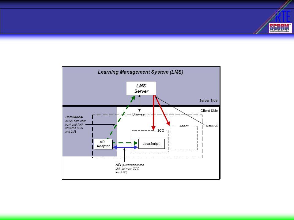 RTE Modello di riferimento Nome dato analisi –Implementation requirement –LMS –(sequencing) –SCO –API –(additional) –Example