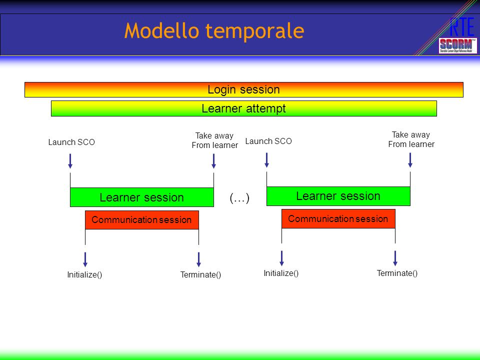 RTE Modello temporale Learner attempt Login session Learner session Communication session Launch SCO Take away From learner Initialize()Terminate() Learner session Communication session Launch SCO Take away From learner Initialize()Terminate() (…)