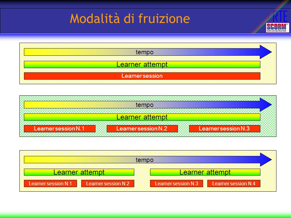 RTE Modalità di fruizione tempo Learner attempt Learner session tempo Learner attempt Learner session N.1Learner session N.2Learner session N.3 tempo Learner attempt Learner session N.1 Learner attempt Learner session N.2Learner session N.3Learner session N.4