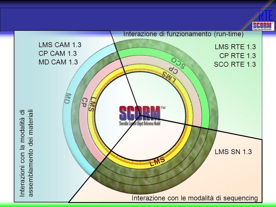RTE Interazione con le modalità di sequencing LMS SN 1.3 Interazione di funzionamento (run-time) LMS RTE 1.3 CP RTE 1.3 SCO RTE 1.3 Interazioni con la modalità di assemblamento dei materiali LMS CAM 1.3 CP CAM 1.3 MD CAM 1.3