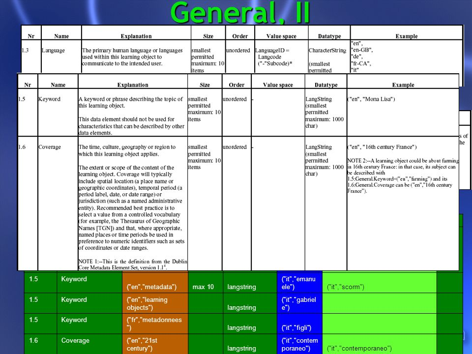 General, II 1.3Language en-GB max 10characterstringit 1.4Description ( en , These slides give a general overview of the LOM standard. )max 10langstring ( it , la risorsa didattica principale ) ( it , breve introduzione agli standard sull e-learning con video e slides ) 1.5Keyword ( en , metadata )max 10langstring ( it , emanu ele )( it , scorm ) 1.5Keyword ( en , learning objects ) langstring ( it , gabriel e ) 1.5Keyword ( fr , metadonnees ) langstring( it , figli ) 1.6Coverage ( en , 21st century ) langstring ( it , contem poraneo )