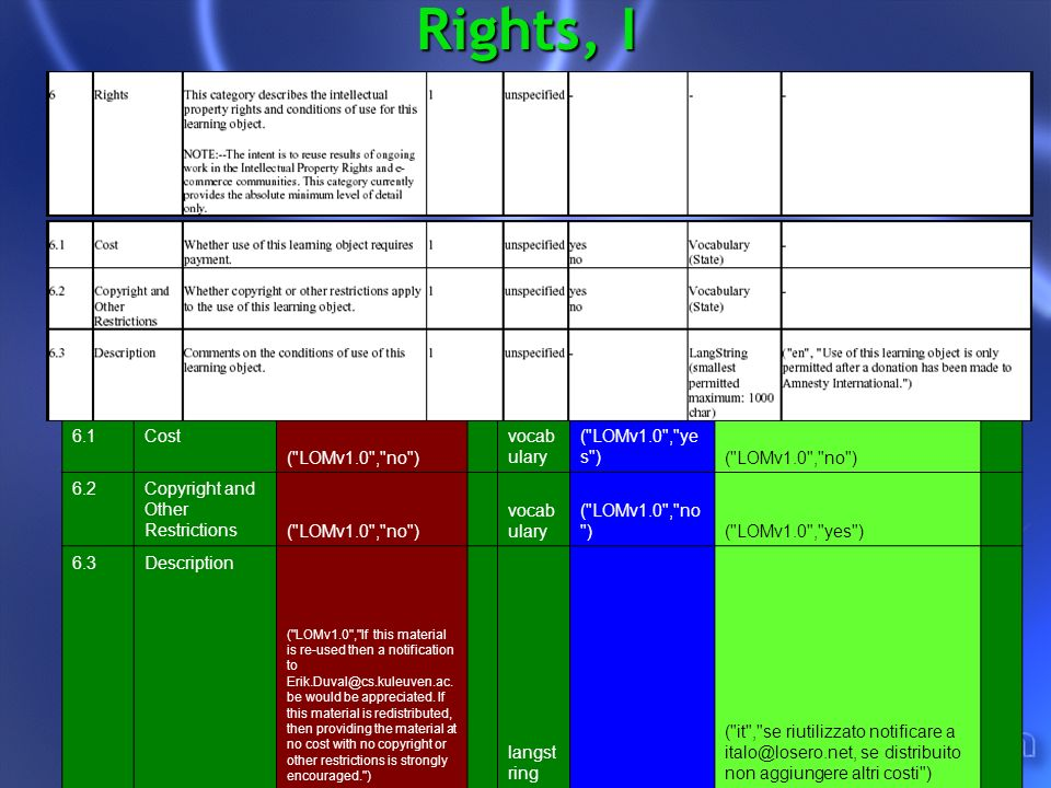 Rights, I 6.1Cost ( LOMv1.0 , no ) vocab ulary ( LOMv1.0 , ye s )( LOMv1.0 , no ) 6.2Copyright and Other Restrictions ( LOMv1.0 , no ) vocab ulary ( LOMv1.0 , no )( LOMv1.0 , yes ) 6.3Description ( LOMv1.0 , If this material is re-used then a notification to Erik.Duval@cs.kuleuven.ac.