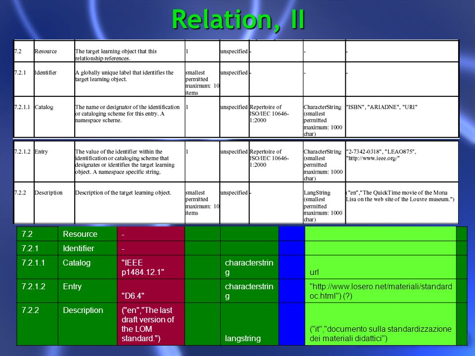 Relation, II 7.2Resource - 7.2.1Identifier - 7.2.1.1Catalog