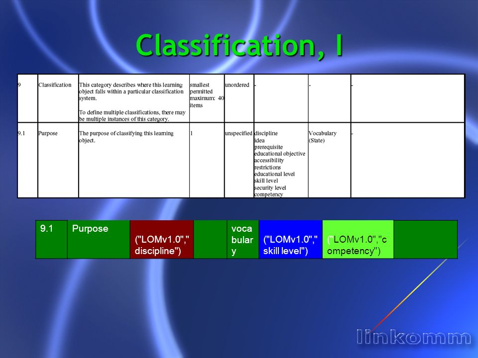 Classification, I 9.1Purpose ( LOMv1.0 , discipline ) voca bular y ( LOMv1.0 , skill level ) ( LOMv1.0 , c ompetency )