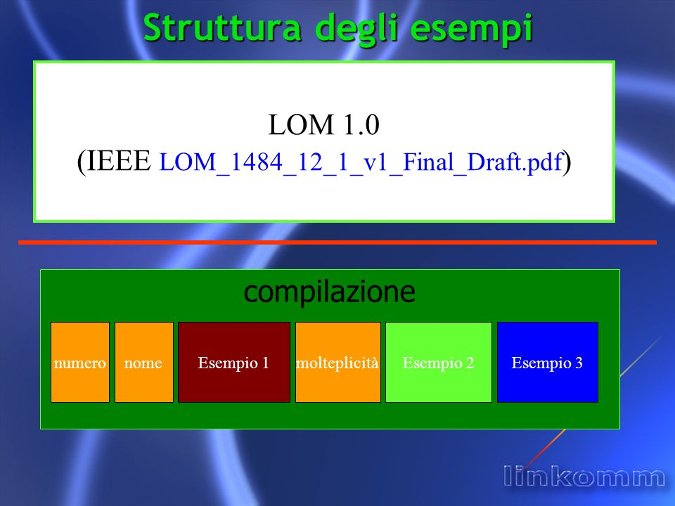 LOM 1.0 (IEEE LOM_1484_12_1_v1_Final_Draft.pdf ) compilazione numeronomeEsempio 1molteplicitàEsempio 2Esempio 3 Struttura degli esempi