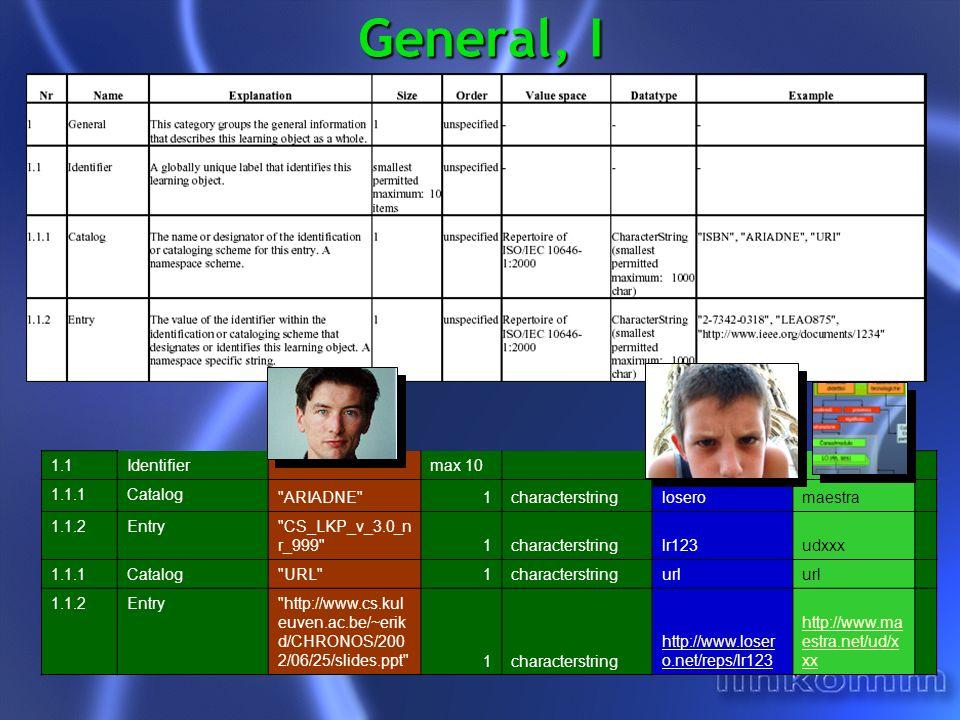 General, II 1.3Language en-GB max 10characterstringit 1.4Description ( en , These slides give a general overview of the LOM standard. )max 10langstring ( it , la risorsa didattica principale ) ( it , breve introduzione agli standard sull e-learning con video e slides ) 1.5Keyword ( en , metadata )max 10langstring ( it , emanu ele )( it , scorm ) 1.5Keyword ( en , learning objects ) langstring ( it , gabriel e ) 1.5Keyword ( fr , metadonnees ) langstring( it , figli ) 1.6Coverage ( en , 21st century ) langstring ( it , contem poraneo )