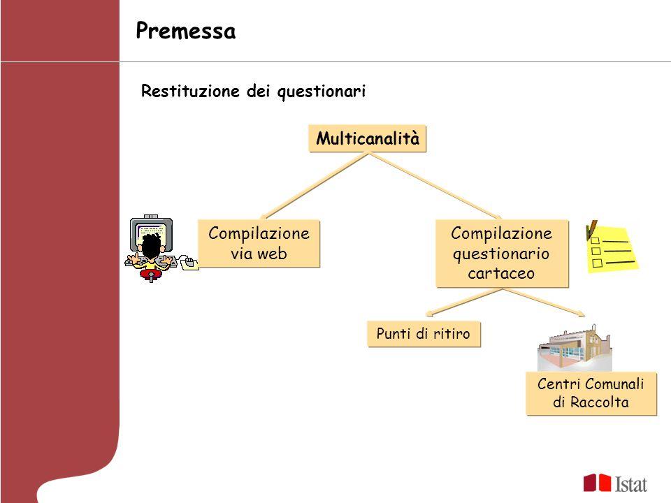 Premessa Multicanalità Restituzione dei questionari Compilazione via web Compilazione questionario cartaceo Punti di ritiro Centri Comunali di Raccolta