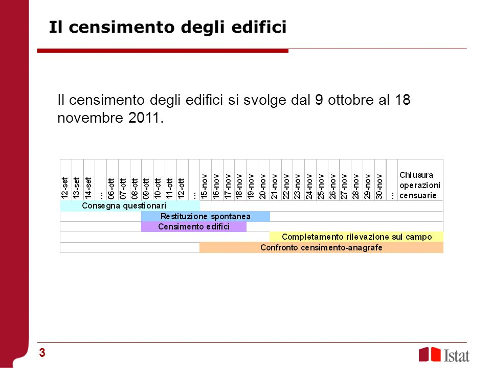 3 Il censimento degli edifici si svolge dal 9 ottobre al 18 novembre 2011.