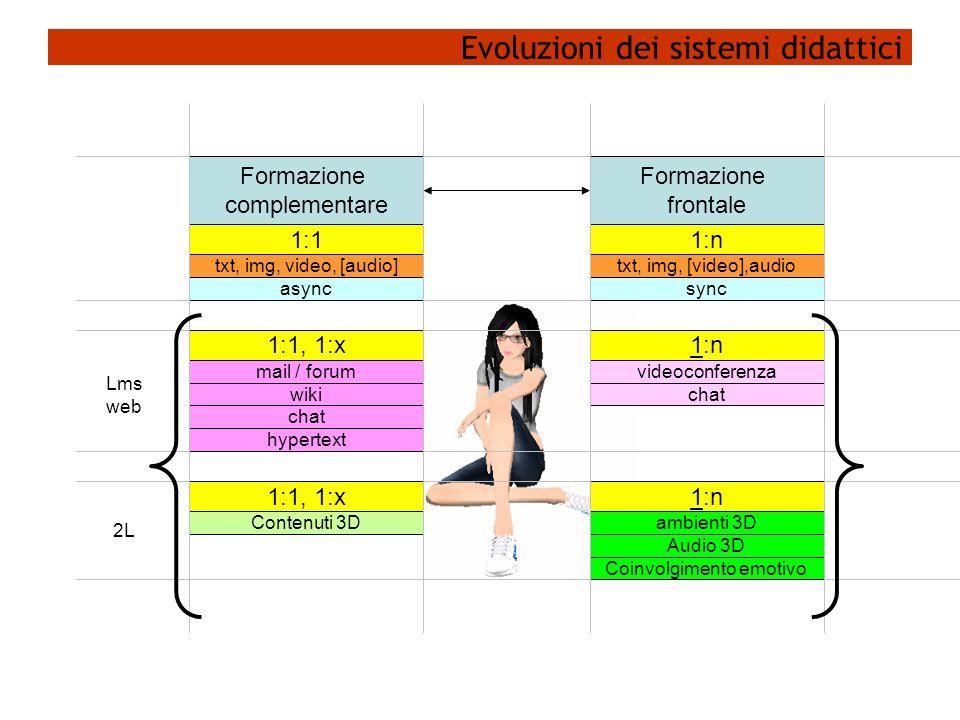 Evoluzioni dei sistemi didattici Formazione frontale Formazione complementare 1:n 1:1 txt, img, [video],audiotxt, img, video, [audio] syncasync 1:1, 1:x mail / forum wiki videoconferenza hypertext 1:n chat 1:1, 1:x Contenuti 3D 1:n ambienti 3D Audio 3D Coinvolgimento emotivo Lms web 2L