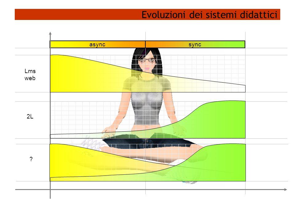 Evoluzioni dei sistemi didattici Lms web 2L syncasync ?