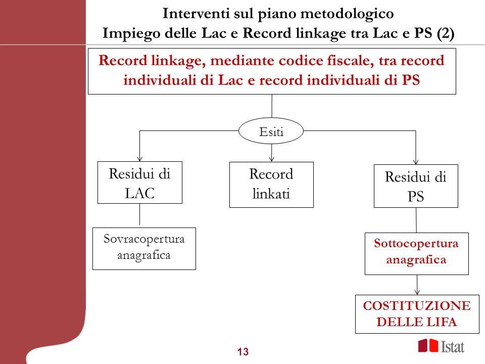 13 Record linkage, mediante codice fiscale, tra record individuali di Lac e record individuali di PS Residui di LAC Record linkati Residui di PS Sovra