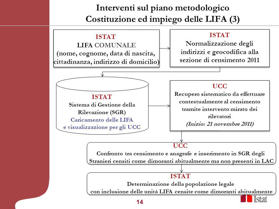 14 Interventi sul piano metodologico Costituzione ed impiego delle LIFA (3) 30° Convegno Nazionale ANUSCA, Merano 1 dicembre 2010 ISTAT Normalizzazion