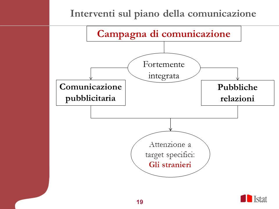 19 Interventi sul piano della comunicazione Comunicazione pubblicitaria Pubbliche relazioni Attenzione a target specifici: Gli stranieri Campagna di c