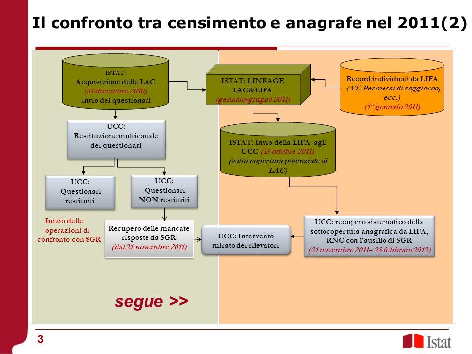 3 ISTAT: Acquisizione delle LAC (31 dicembre 2010) invio dei questionari Record individuali da LIFA (AT, Permessi di soggiorno, ecc.) (1° gennaio 2011