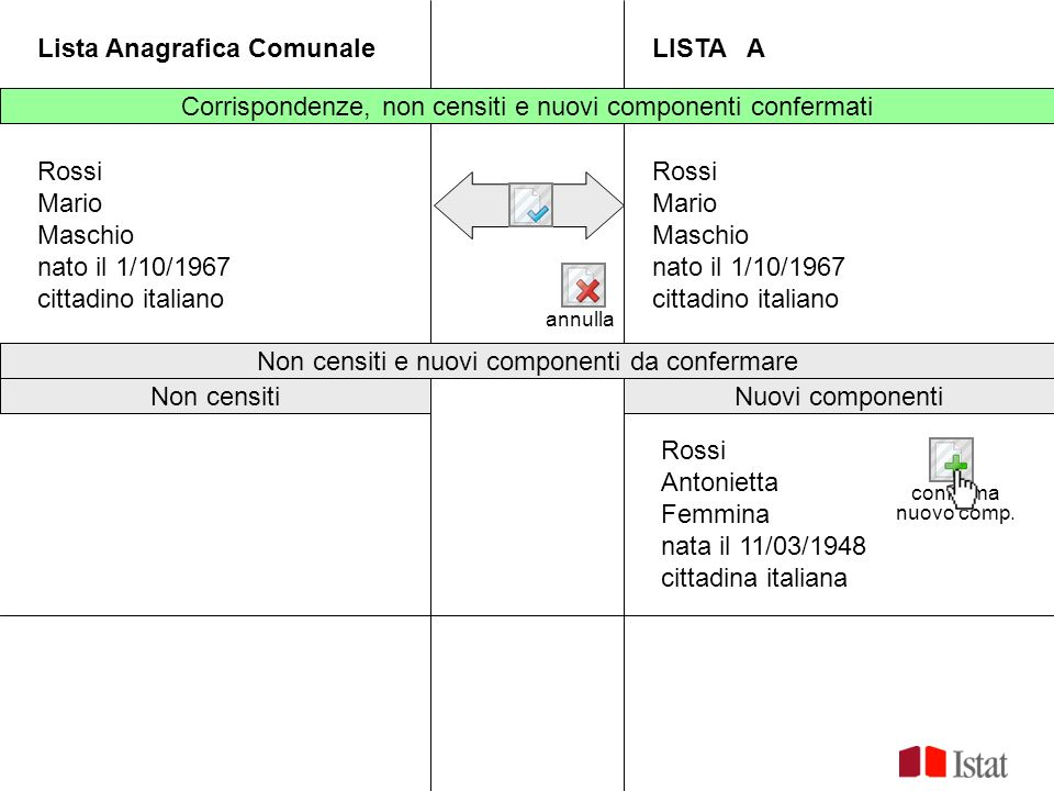 Lista Anagrafica ComunaleLISTA A Rossi Mario Maschio nato il 1/10/1967 cittadino italiano Rossi Mario Maschio nato il 1/10/1967 cittadino italiano Cor