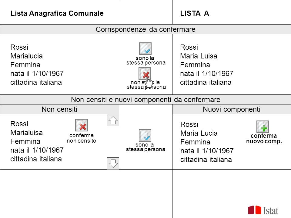 sono la stessa persona non sono la stessa persona Lista Anagrafica ComunaleLISTA A Rossi Marialucia Femmina nata il 1/10/1967 cittadina italiana Rossi