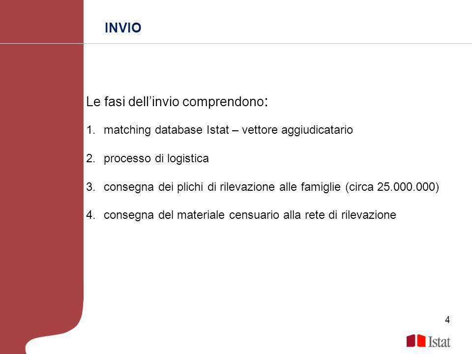 INVIO Le fasi dellinvio comprendono : 1.matching database Istat – vettore aggiudicatario 2.processo di logistica 3.consegna dei plichi di rilevazione