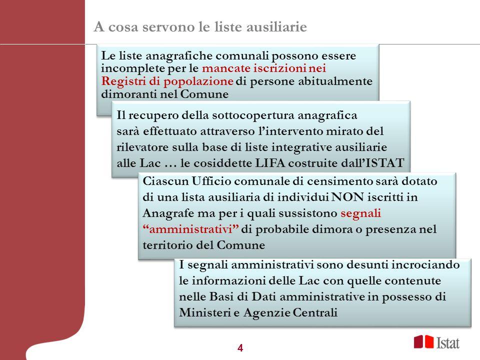 4 A cosa servono le liste ausiliarie Le liste anagrafiche comunali possono essere incomplete per le mancate iscrizioni nei Registri di popolazione di