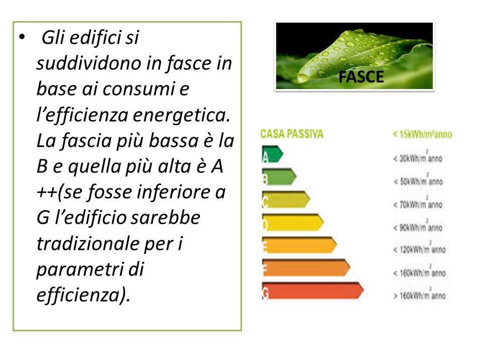 FASCE Gli edifici si suddividono in fasce in base ai consumi e lefficienza energetica. La fascia più bassa è la B e quella più alta è A ++(se fosse in