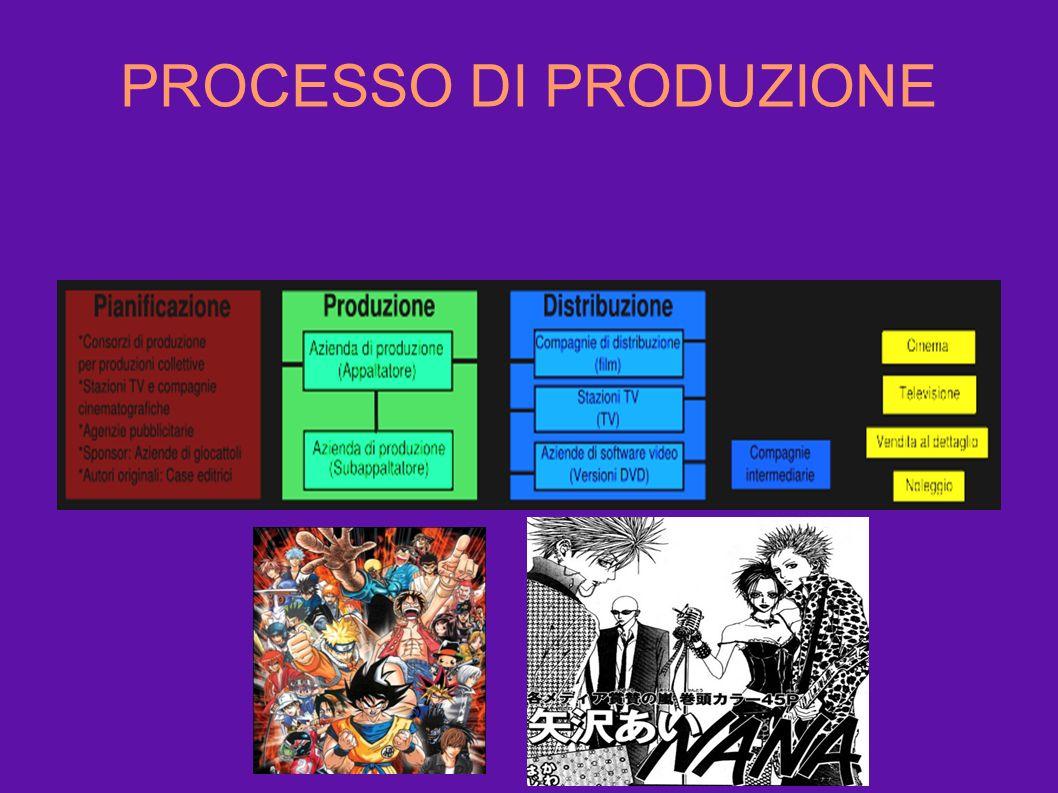 PROCESSO DI PRODUZIONE.