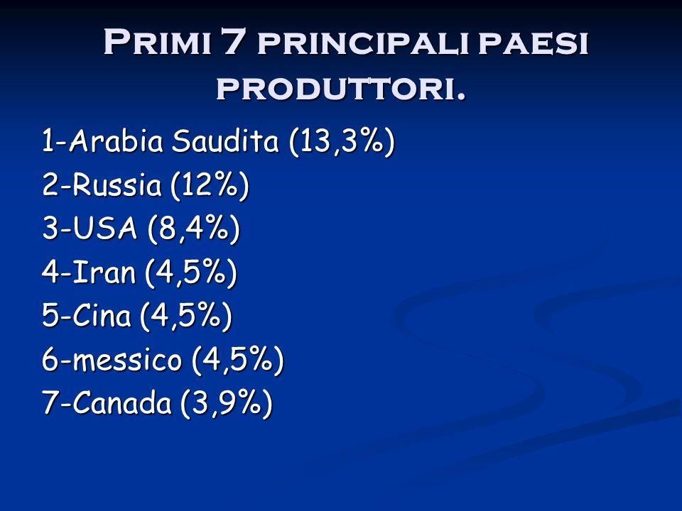 Primi 7 principali paesi consumatori.