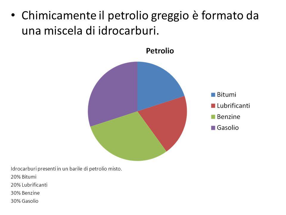 Chimicamente il petrolio greggio è formato da una miscela di idrocarburi. Idrocarburi presenti in un barile di petrolio misto. 20% Bitumi 20% Lubrific