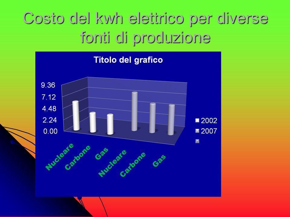 Costo del kwh elettrico per diverse fonti di produzione
