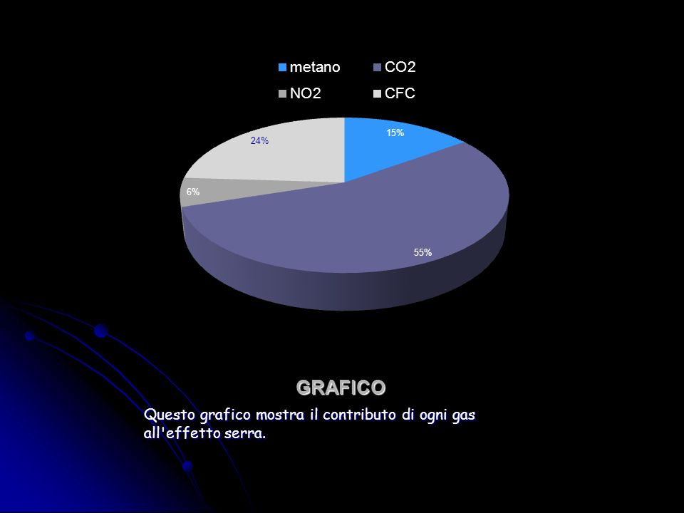 GRAFICO Questo grafico mostra il contributo di ogni gas all'effetto serra.