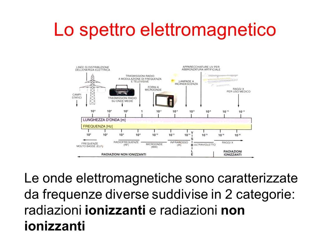 Radiazioni ionizzanti Le radiazioni ionizzanti hanno l energia sufficiente a rompere i legami del DNA cellulare.